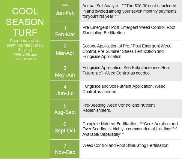 Cool season grass treatments by Prestigious Turf Management