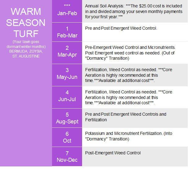 Warm season grass treatments by Prestigious Turf Management Yorktown VA